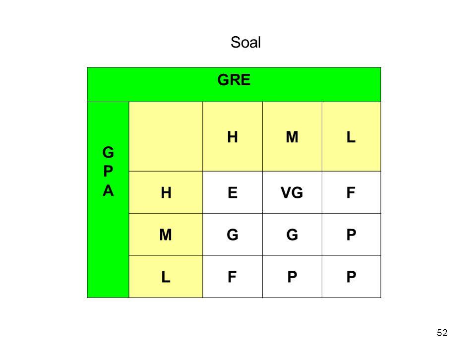 Soal GRE G P A H M L E VG F