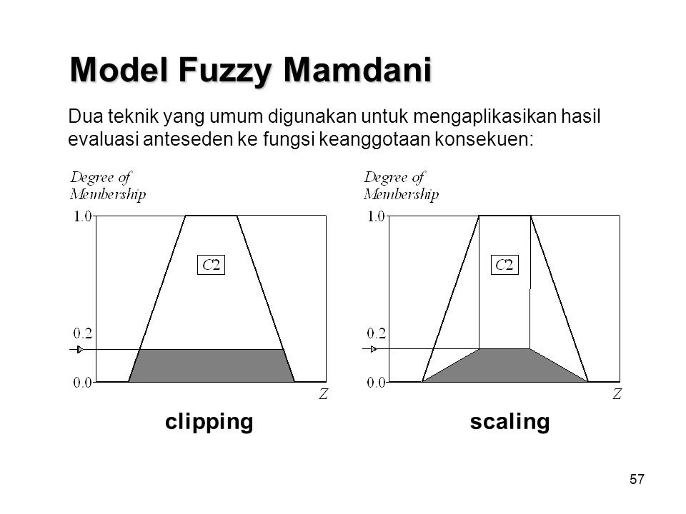 Model Fuzzy Mamdani clipping scaling