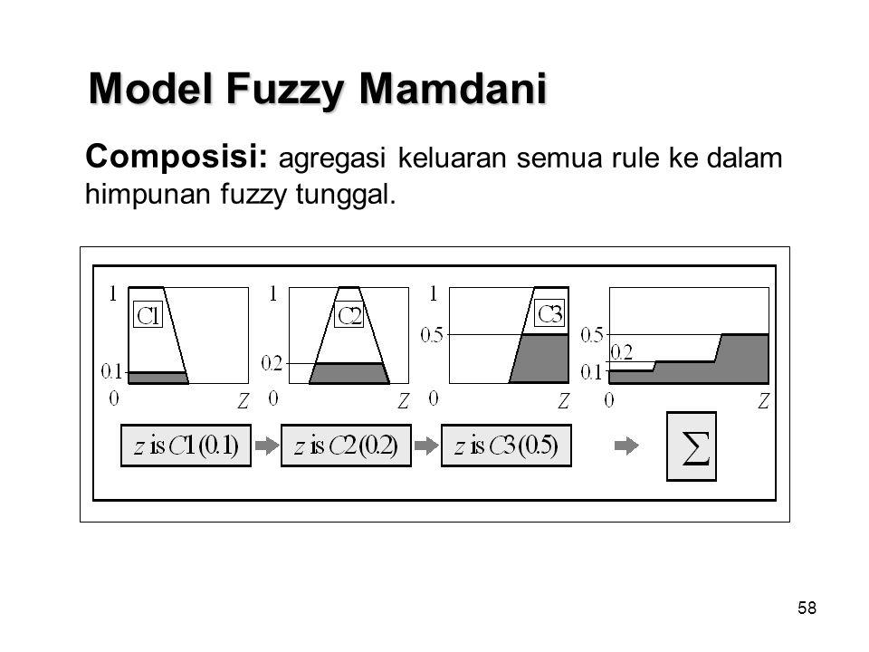 Model Fuzzy Mamdani Composisi: agregasi keluaran semua rule ke dalam himpunan fuzzy tunggal.