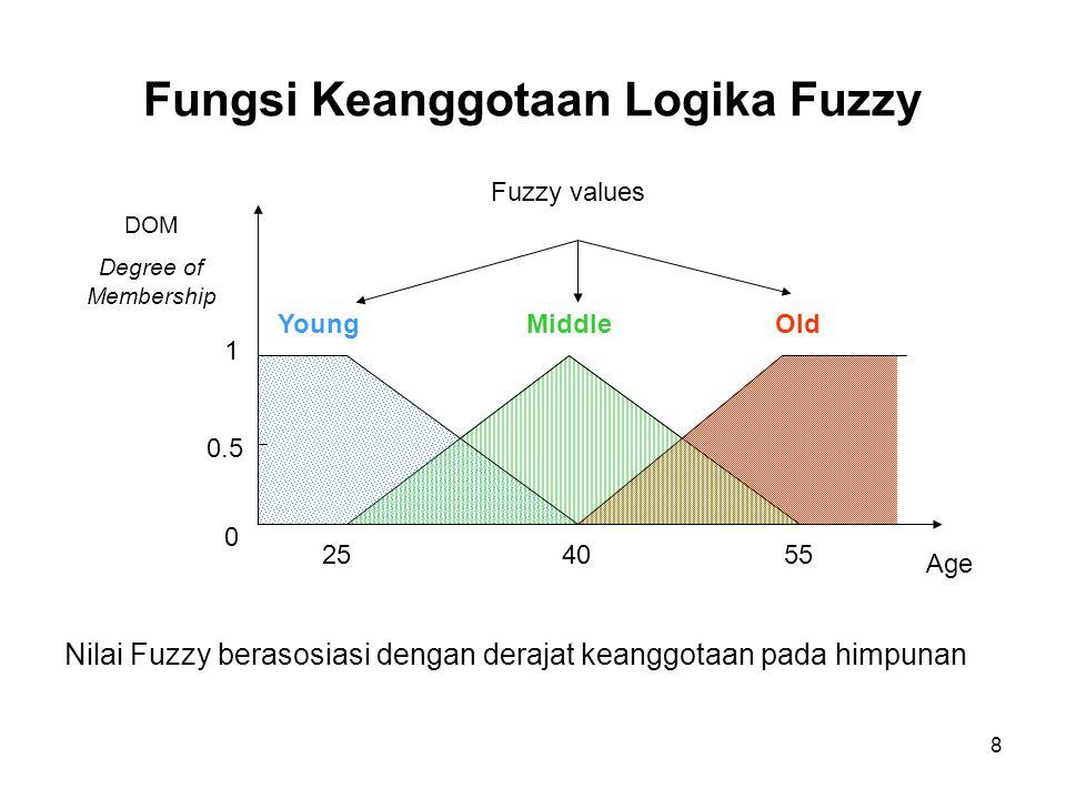Fungsi Keanggotaan Logika Fuzzy