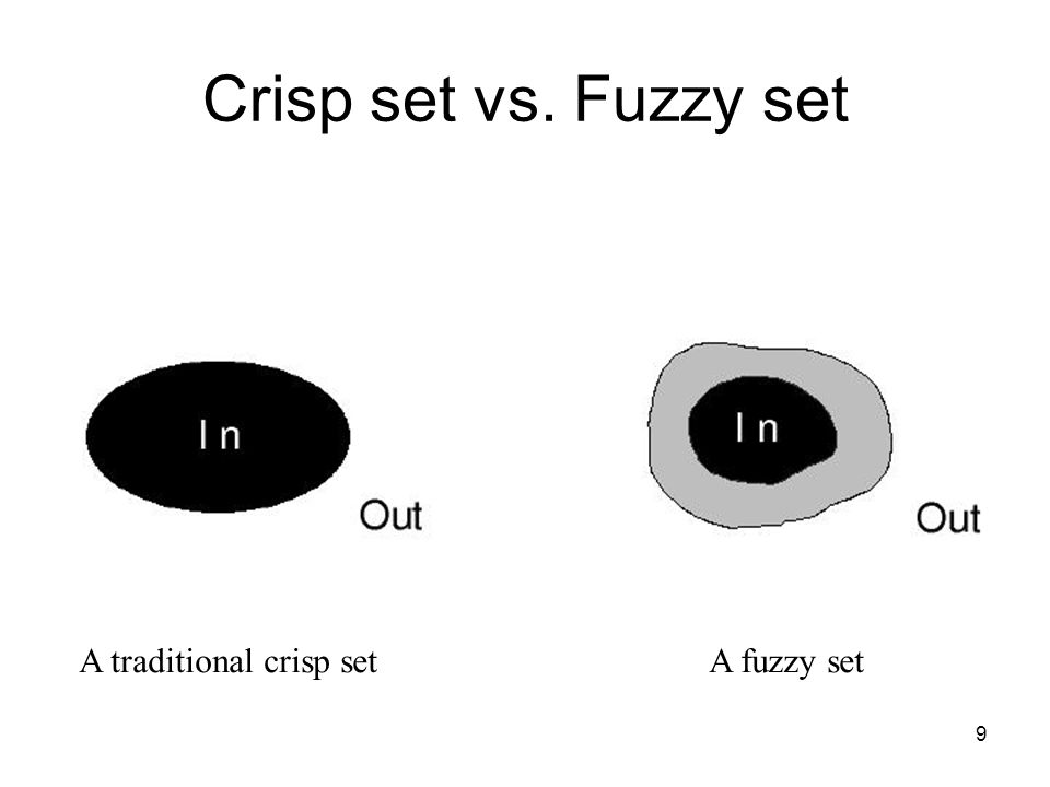 Crisp set vs. Fuzzy set A traditional crisp set A fuzzy set