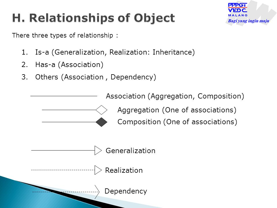 H. Relationships of Object