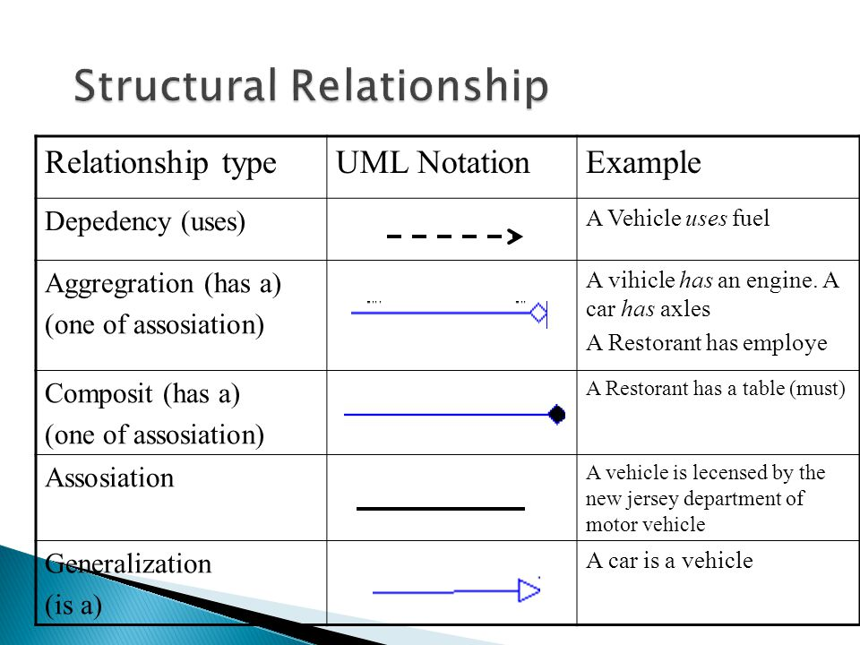 Structural Relationship