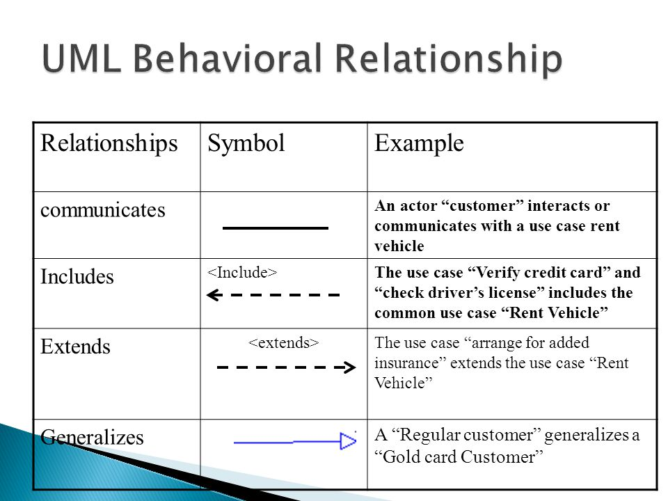 UML Behavioral Relationship