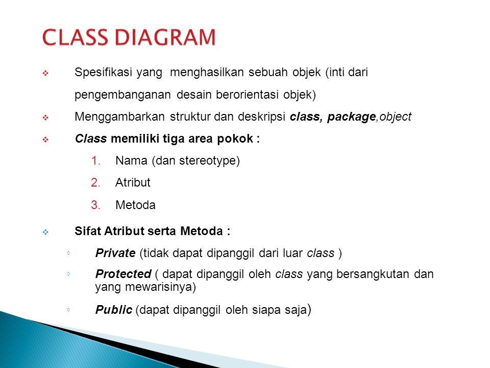 CLASS DIAGRAM Spesifikasi yang menghasilkan sebuah objek (inti dari pengembanganan desain berorientasi objek)