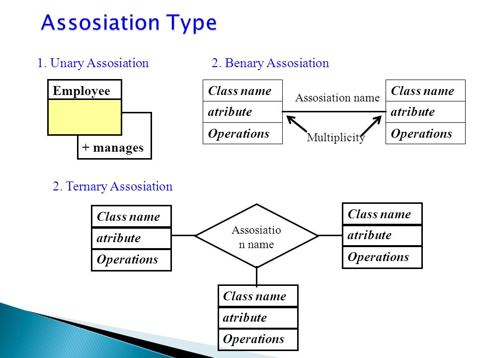 Assosiation Type 1. Unary Assosiation 2. Benary Assosiation + manages