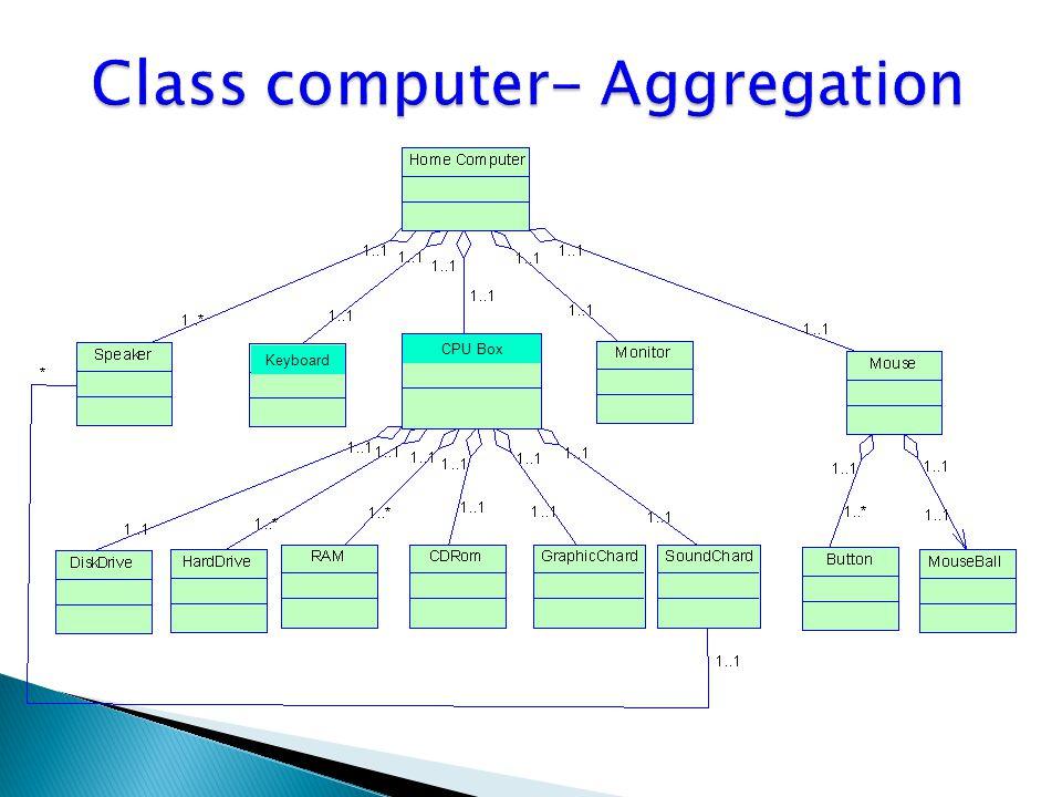 Class computer- Aggregation
