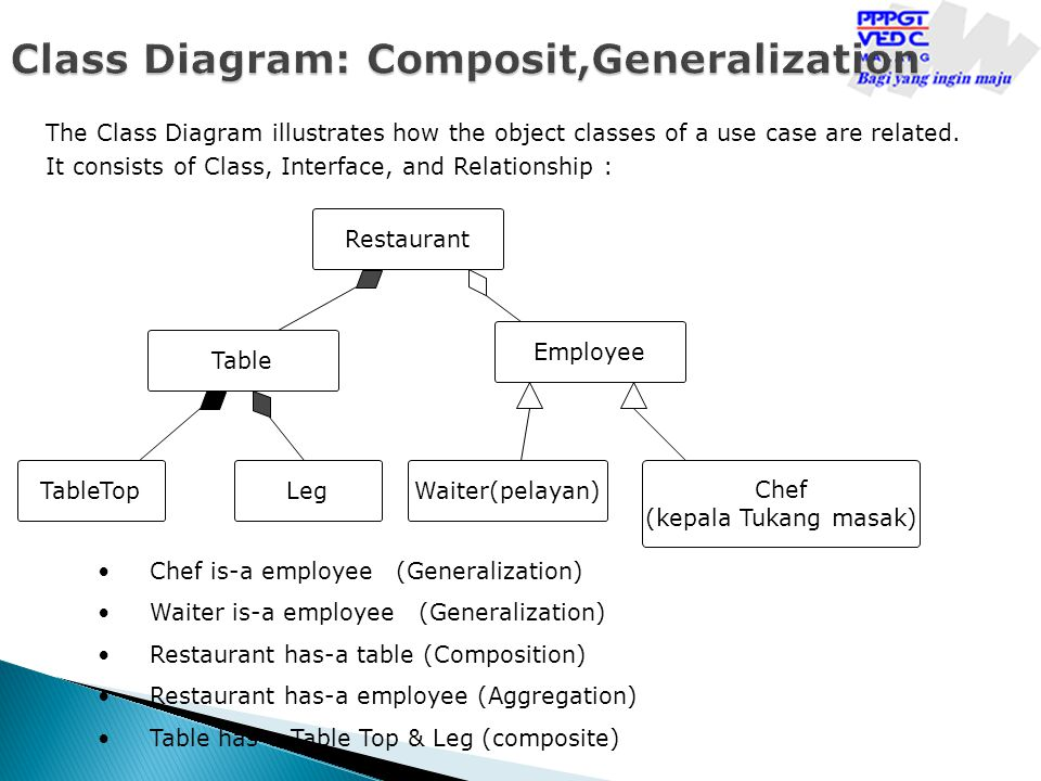 Class Diagram: Composit,Generalization