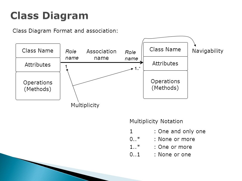 Class Diagram Class Diagram Format and association: Class Name