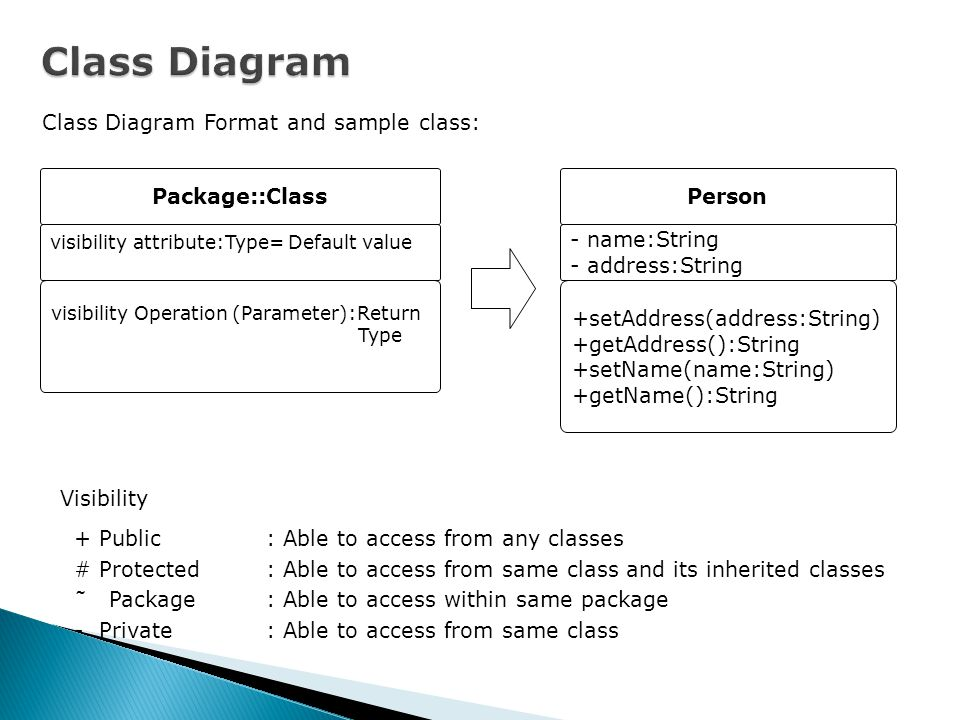 Class Diagram Class Diagram Format and sample class: Package::Class