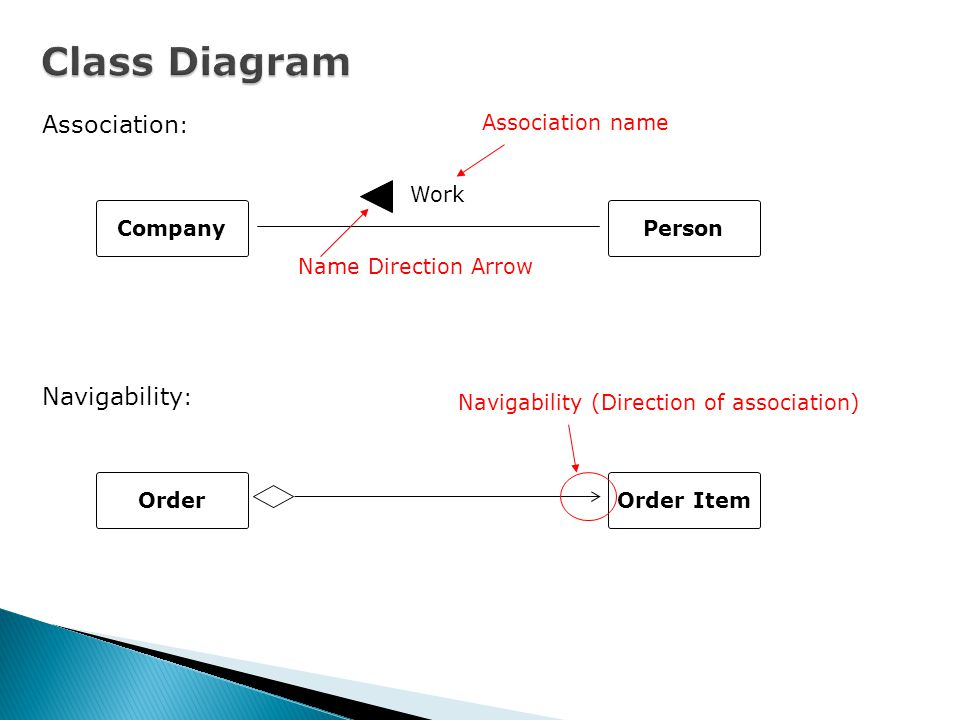 Class Diagram Association: Navigability: Association name Work Company