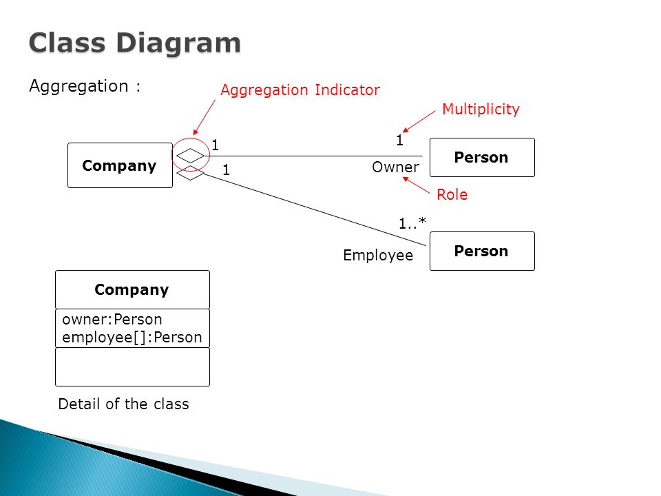Class Diagram Aggregation : Aggregation Indicator Multiplicity 1 1