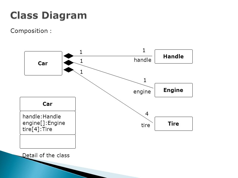 Class Diagram Composition : 1 1 Handle Car handle 1 1 1 Engine engine