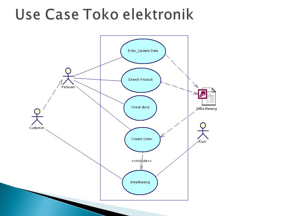 Use Case Toko elektronik