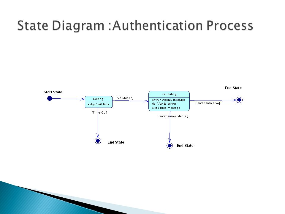 State Diagram :Authentication Process