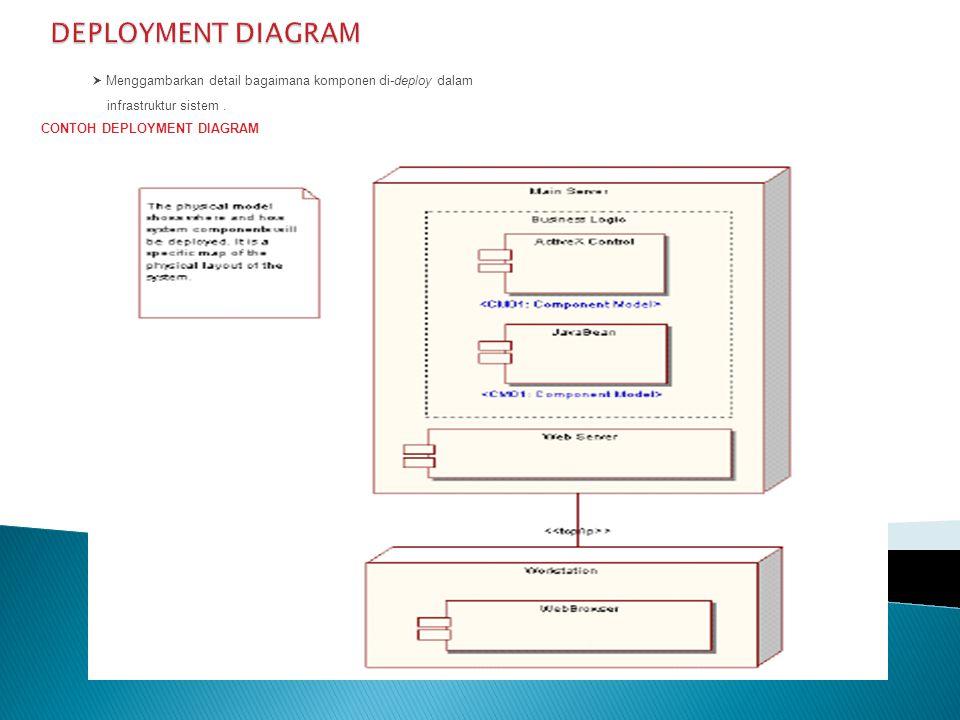 DEPLOYMENT DIAGRAM  Menggambarkan detail bagaimana komponen di-deploy dalam. infrastruktur sistem .