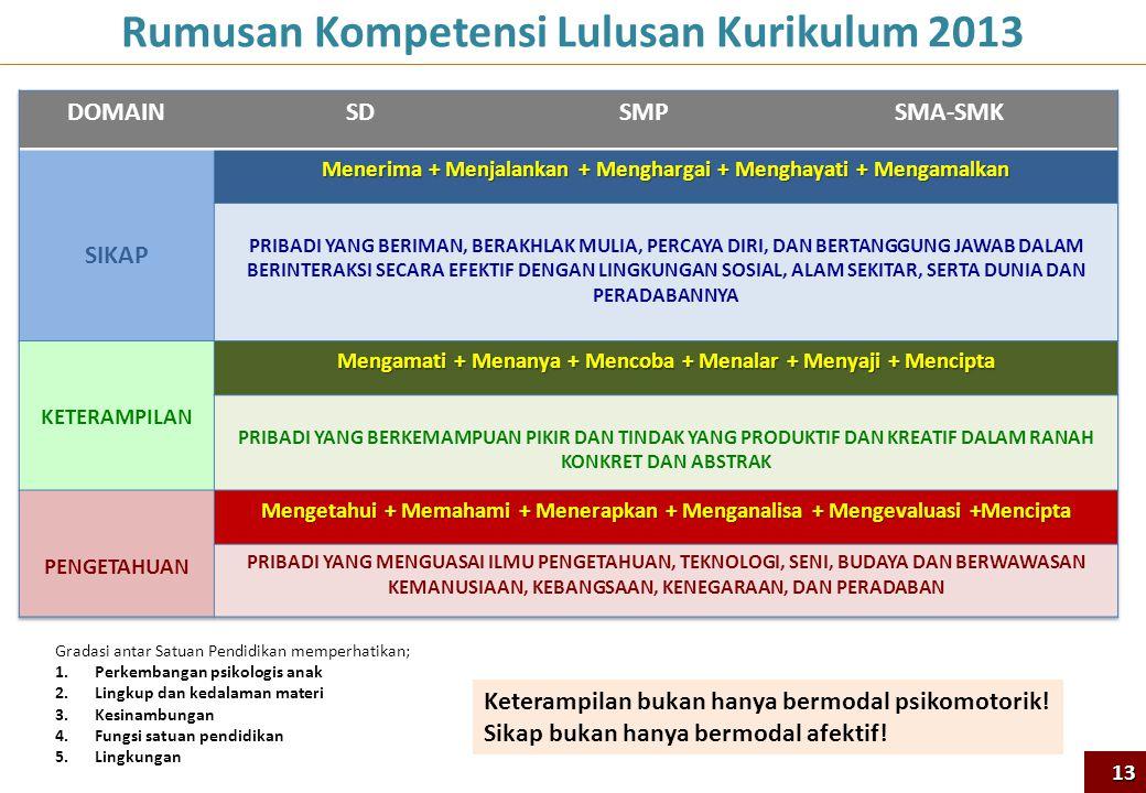 Rumusan Kompetensi Lulusan Kurikulum 2013