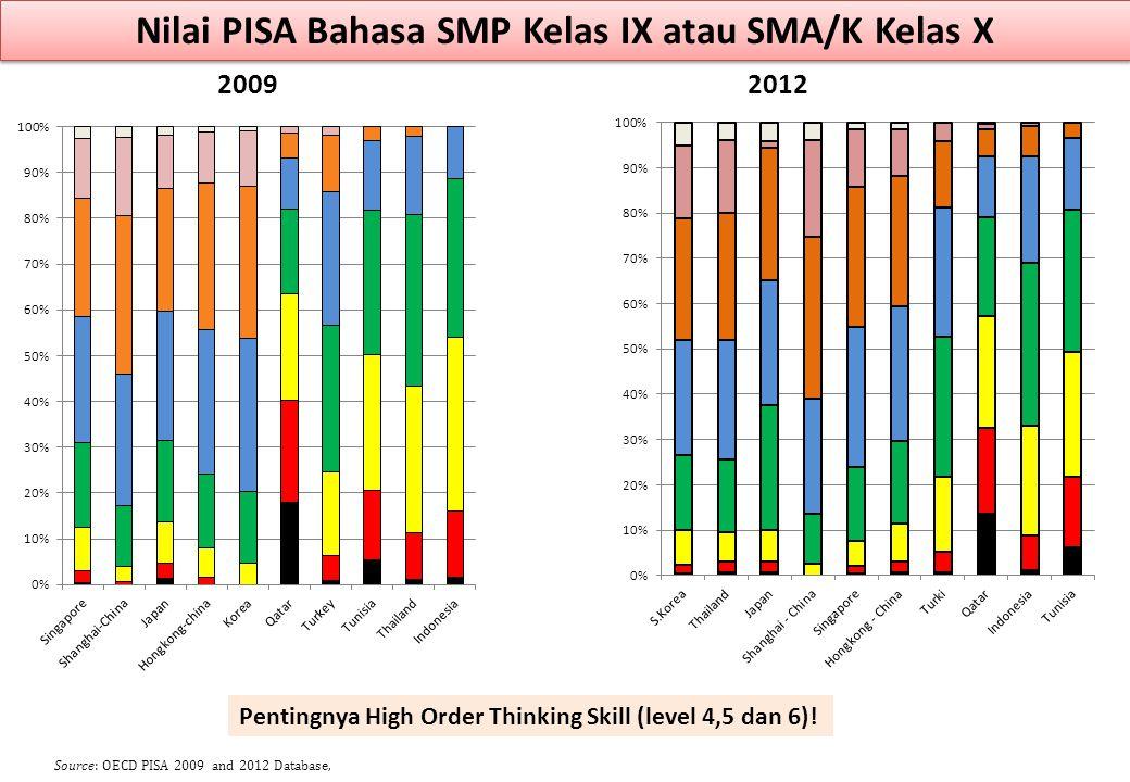 Nilai PISA Bahasa SMP Kelas IX atau SMA/K Kelas X