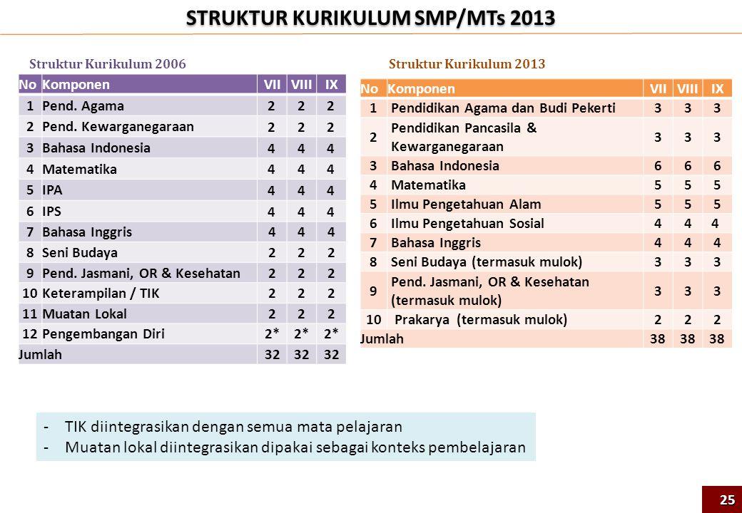 STRUKTUR KURIKULUM SMP/MTs 2013