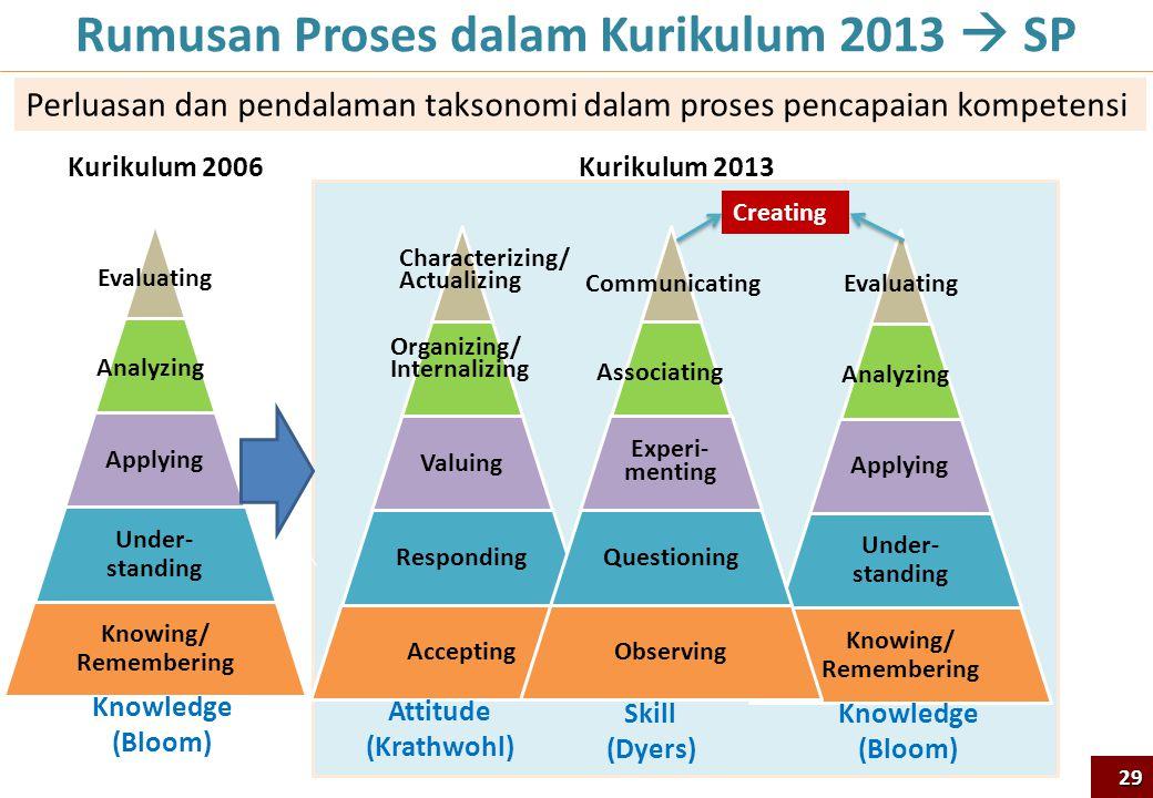 Rumusan Proses dalam Kurikulum 2013  SP