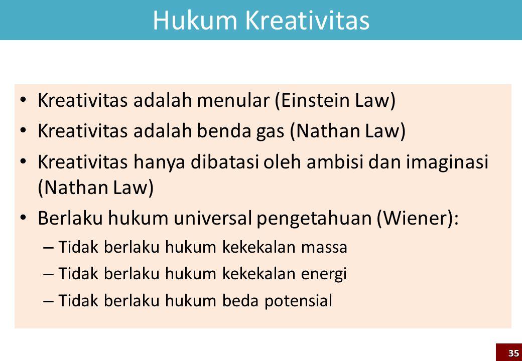 Hukum Kreativitas Kreativitas adalah menular (Einstein Law)