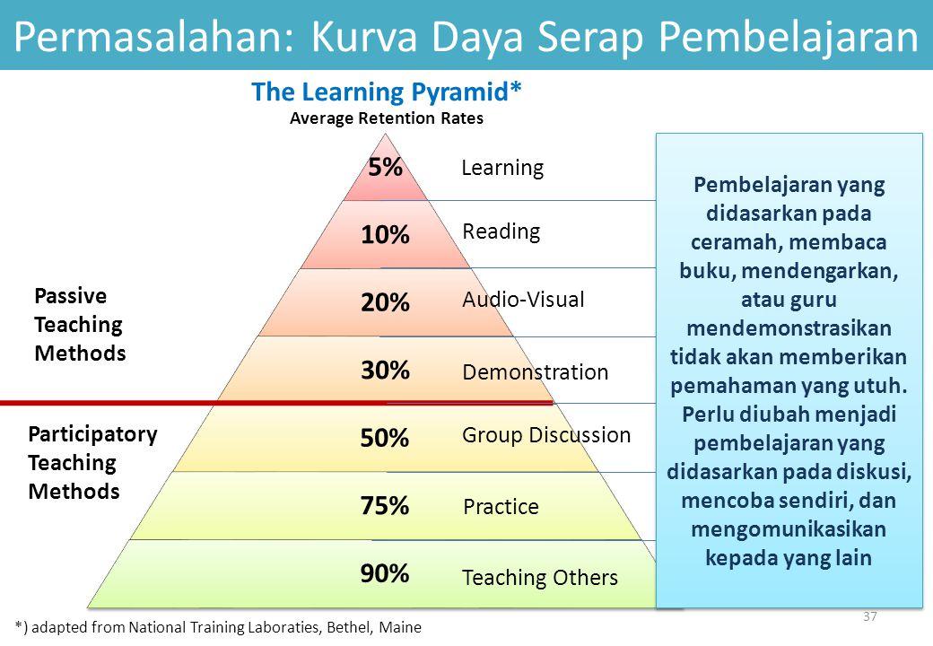Permasalahan: Kurva Daya Serap Pembelajaran