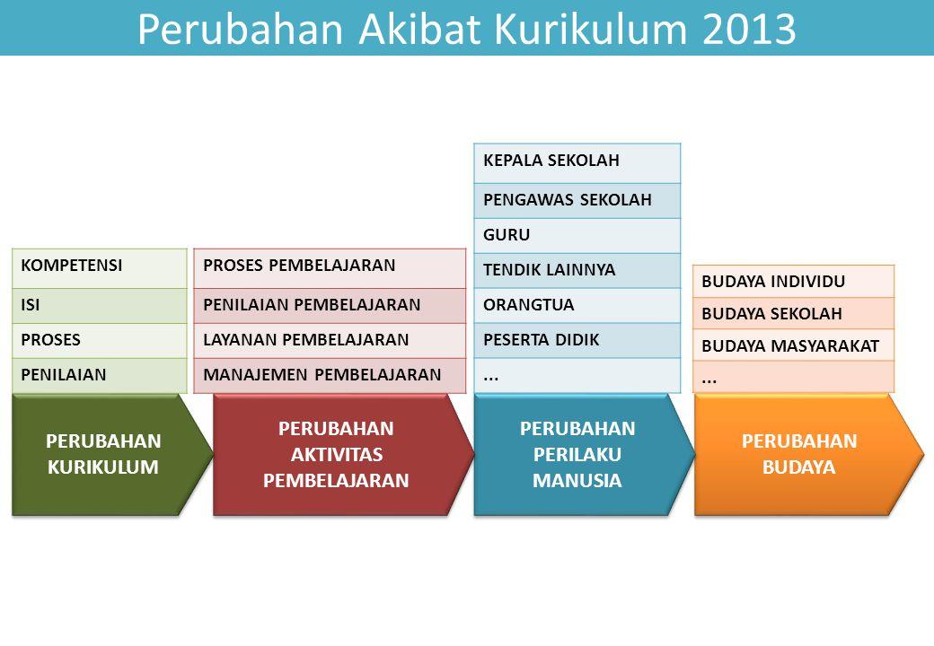 Perubahan Akibat Kurikulum 2013