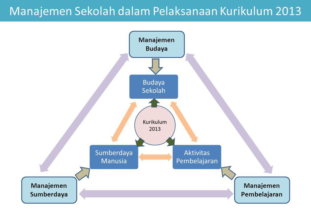 Manajemen Sekolah dalam Pelaksanaan Kurikulum 2013