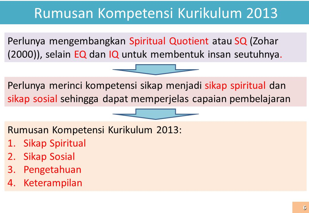 Rumusan Kompetensi Kurikulum 2013