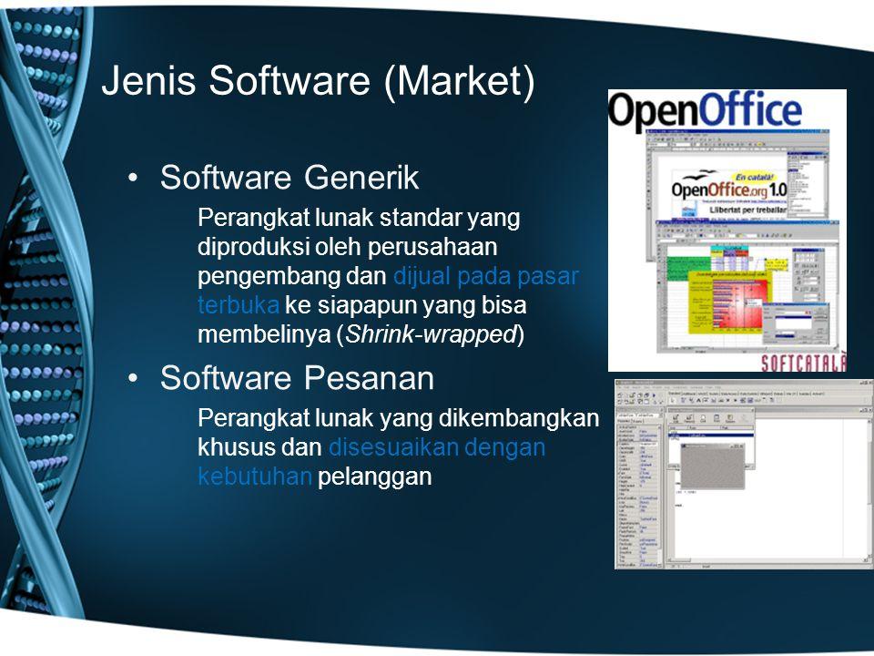Jenis Software (Market)
