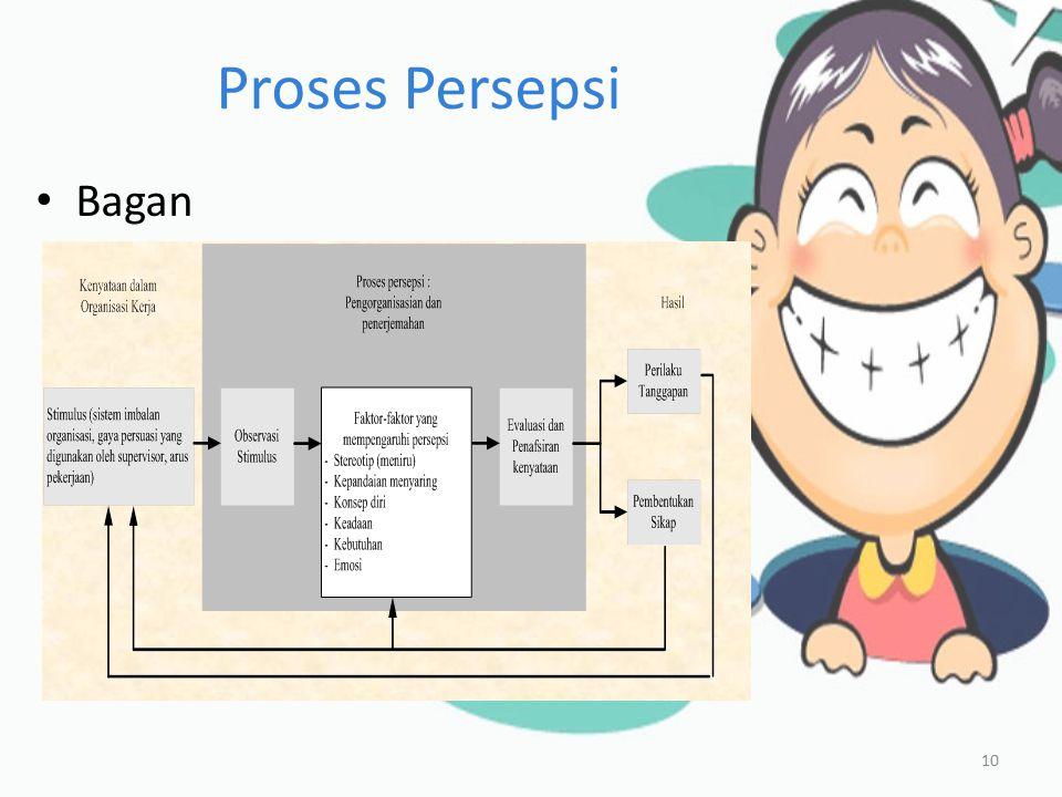 Proses Persepsi Bagan