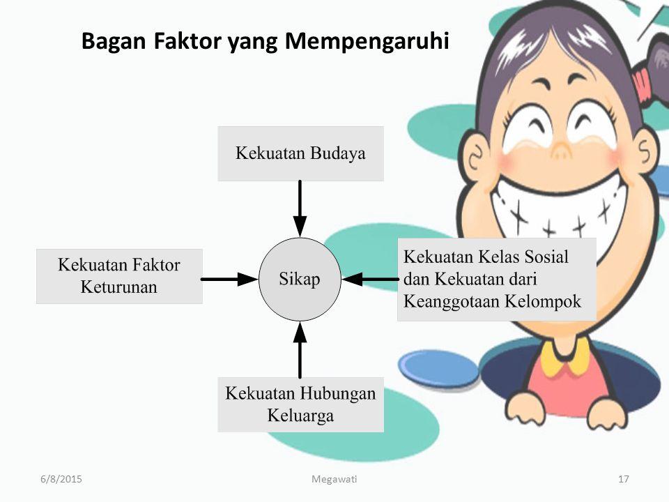 Bagan Faktor yang Mempengaruhi