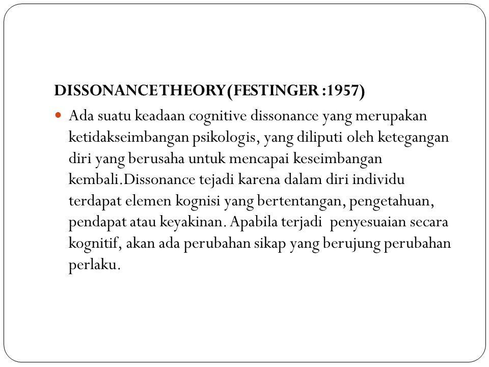DISSONANCE THEORY(FESTINGER :1957)
