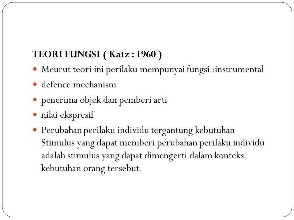 TEORI FUNGSI ( Katz : 1960 ) Meurut teori ini perilaku mempunyai fungsi :instrumental. defence mechanism.
