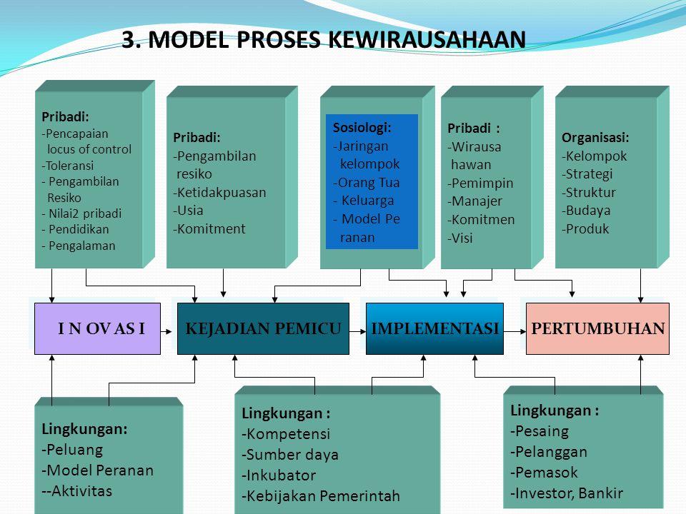 3. MODEL PROSES KEWIRAUSAHAAN