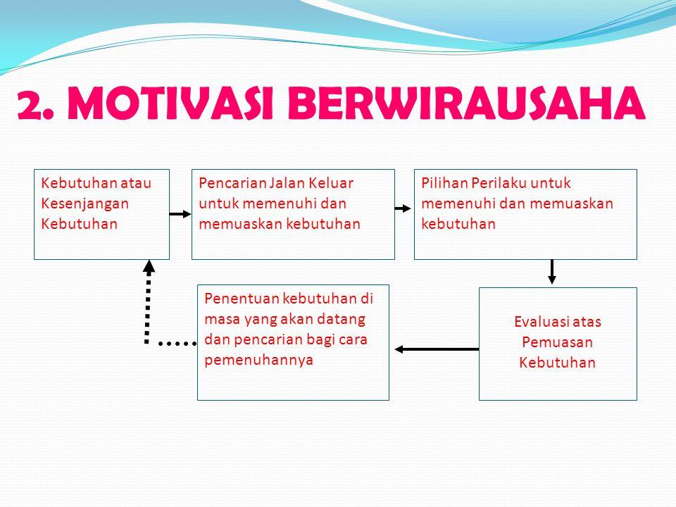 2. MOTIVASI BERWIRAUSAHA