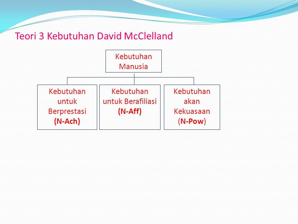 Teori 3 Kebutuhan David McClelland