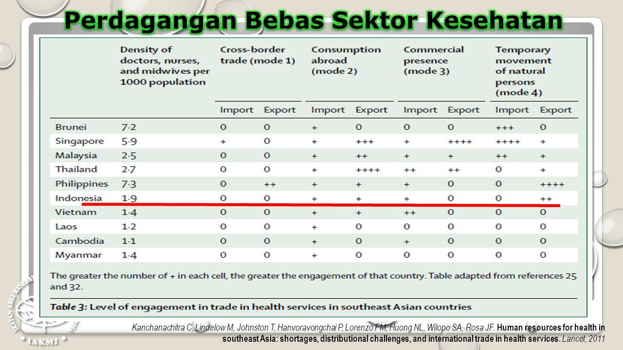 Perdagangan Bebas Sektor Kesehatan