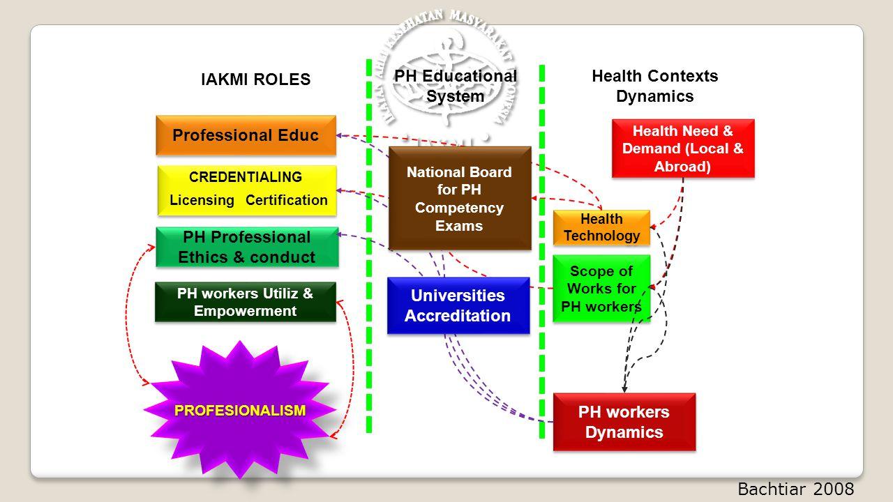 Health Contexts Dynamics