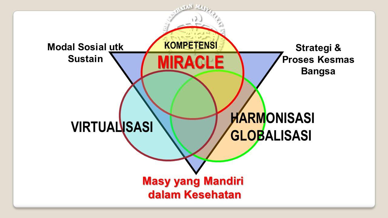 HARMONISASI GLOBALISASI VIRTUALISASI Masy yang Mandiri dalam Kesehatan