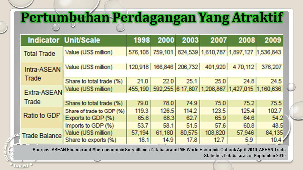 Pertumbuhan Perdagangan Yang Atraktif
