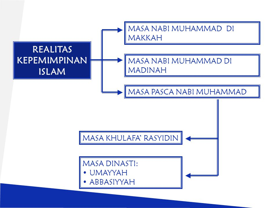 REALITAS KEPEMIMPINAN ISLAM