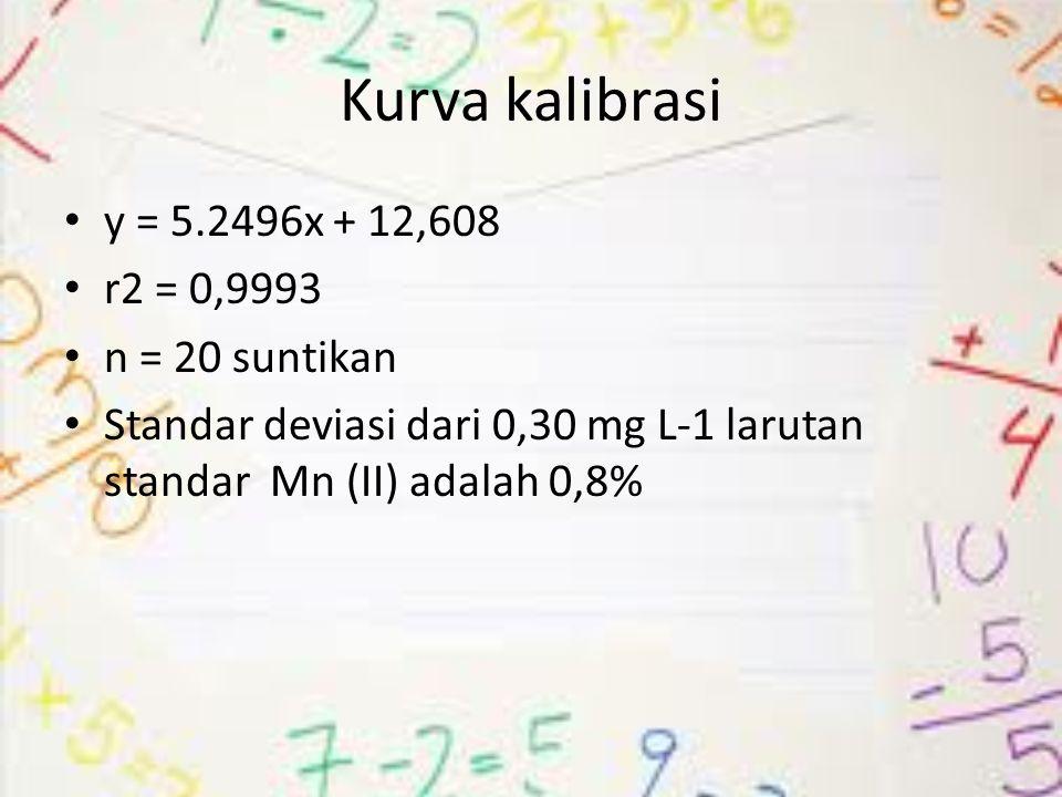 Kurva kalibrasi y = 5.2496x + 12,608 r2 = 0,9993 n = 20 suntikan
