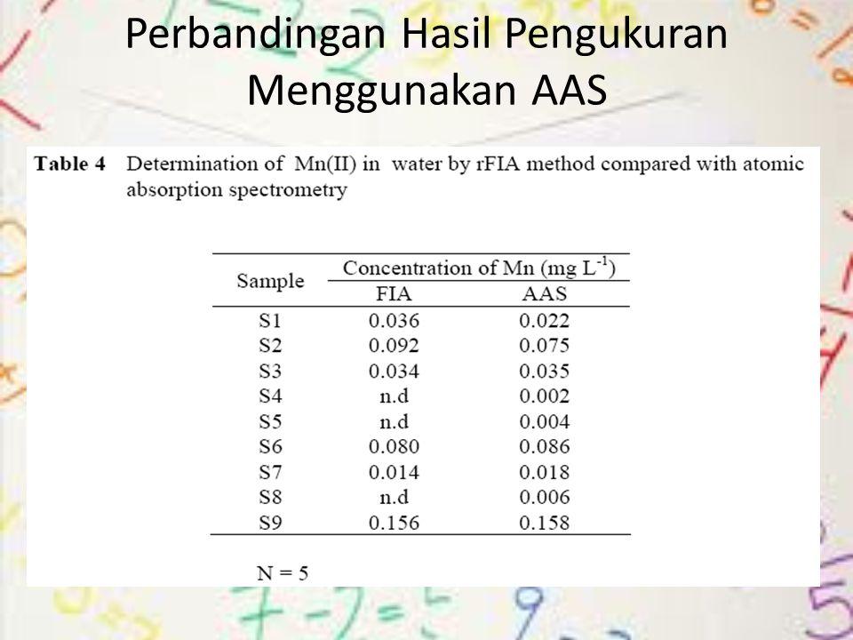 Perbandingan Hasil Pengukuran Menggunakan AAS