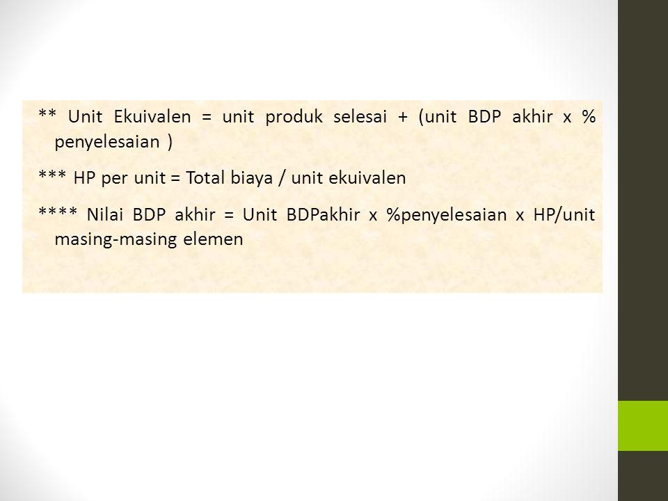 ** Unit Ekuivalen = unit produk selesai + (unit BDP akhir x % penyelesaian ) *** HP per unit = Total biaya / unit ekuivalen **** Nilai BDP akhir = Unit BDPakhir x %penyelesaian x HP/unit masing-masing elemen