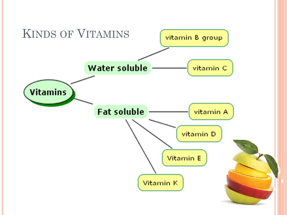 Kinds of Vitamins