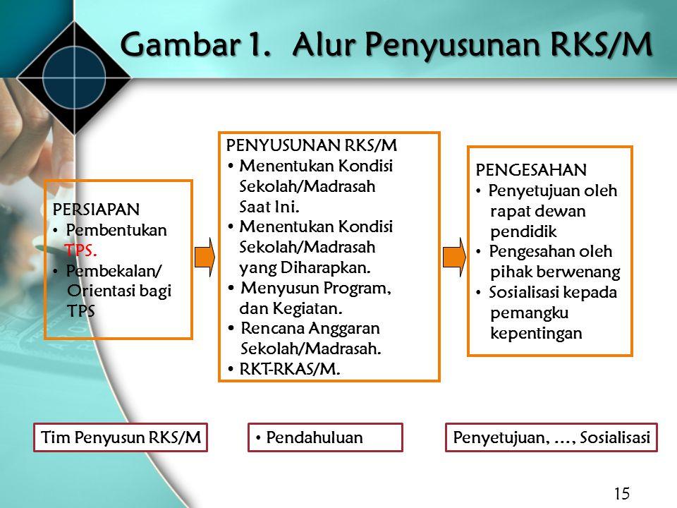Gambar 1. Alur Penyusunan RKS/M