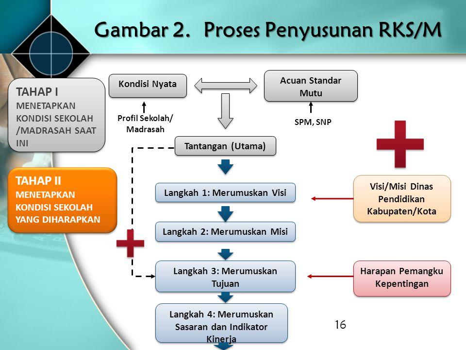 Gambar 2. Proses Penyusunan RKS/M