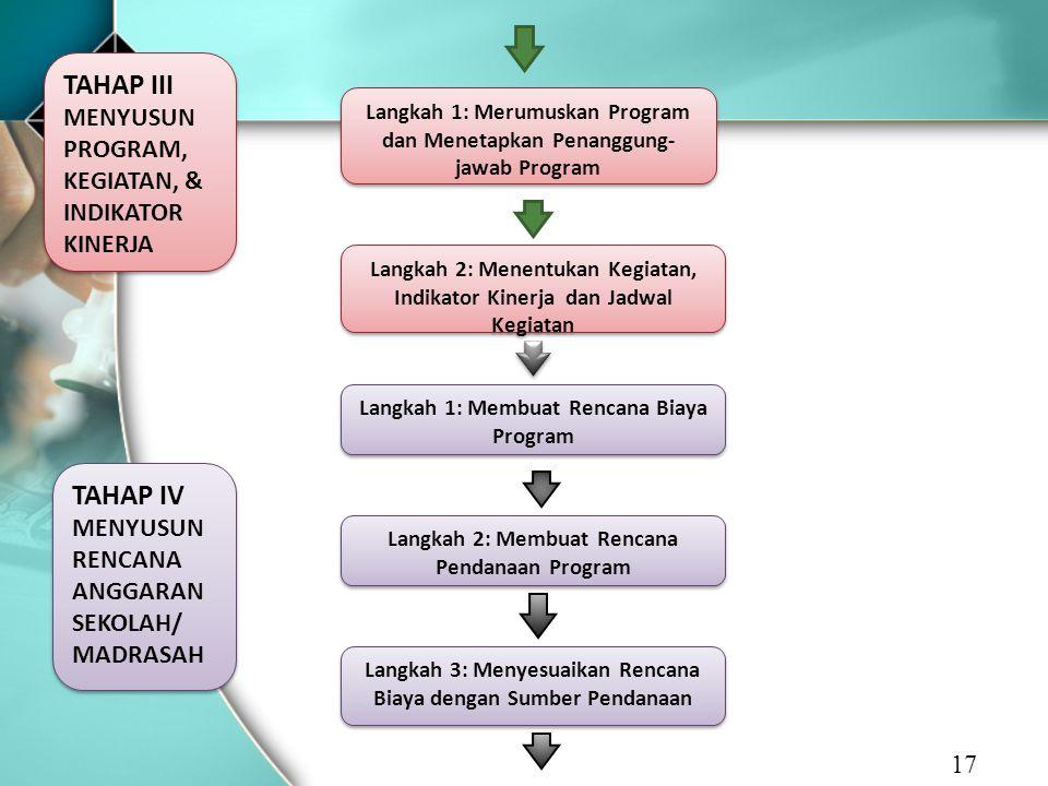 TAHAP III MENYUSUN PROGRAM, KEGIATAN, & INDIKATOR KINERJA