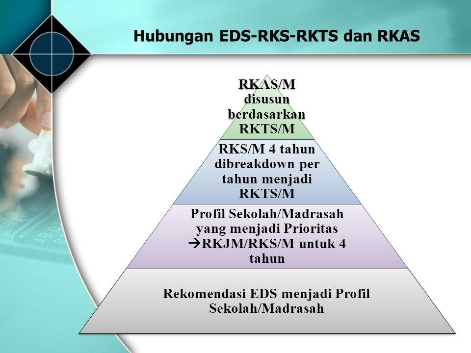 Hubungan EDS-RKS-RKTS dan RKAS